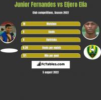Junior Fernandes vs Eljero Elia h2h player stats