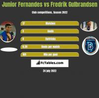 Junior Fernandes vs Fredrik Gulbrandsen h2h player stats
