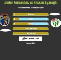 Junior Fernandes vs Hassan Ayaroglu h2h player stats
