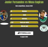 Junior Fernandes vs Musa Cagiran h2h player stats
