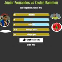 Junior Fernandes vs Yacine Bammou h2h player stats