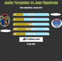 Junior Fernandes vs Joao Figueiredo h2h player stats