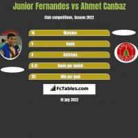 Junior Fernandes vs Ahmet Canbaz h2h player stats