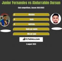 Junior Fernandes vs Abdurrahim Dursun h2h player stats