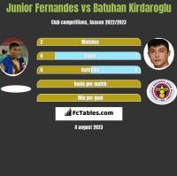 Junior Fernandes vs Batuhan Kirdaroglu h2h player stats