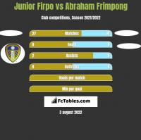 Junior Firpo vs Abraham Frimpong h2h player stats