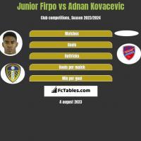 Junior Firpo vs Adnan Kovacevic h2h player stats