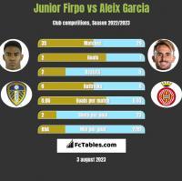 Junior Firpo vs Aleix Garcia h2h player stats