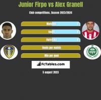 Junior Firpo vs Alex Granell h2h player stats