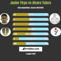 Junior Firpo vs Alvaro Tejero h2h player stats