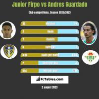 Junior Firpo vs Andres Guardado h2h player stats