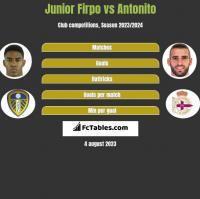 Junior Firpo vs Antonito h2h player stats