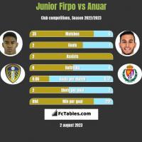 Junior Firpo vs Anuar h2h player stats