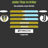 Junior Firpo vs Arthur h2h player stats