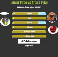 Junior Firpo vs Arturo Vidal h2h player stats