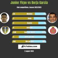 Junior Firpo vs Borja Garcia h2h player stats