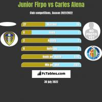 Junior Firpo vs Carles Alena h2h player stats