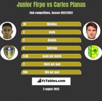 Junior Firpo vs Carles Planas h2h player stats