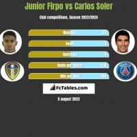 Junior Firpo vs Carlos Soler h2h player stats