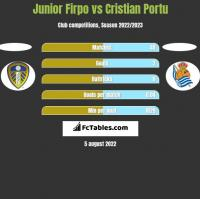 Junior Firpo vs Cristian Portu h2h player stats
