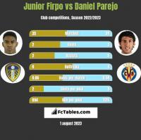 Junior Firpo vs Daniel Parejo h2h player stats