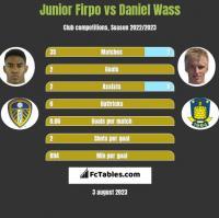 Junior Firpo vs Daniel Wass h2h player stats