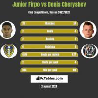 Junior Firpo vs Denis Cheryshev h2h player stats