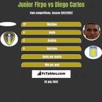 Junior Firpo vs Diego Carlos h2h player stats