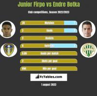 Junior Firpo vs Endre Botka h2h player stats