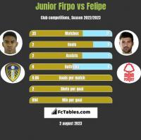 Junior Firpo vs Felipe h2h player stats