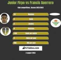 Junior Firpo vs Francis Guerrero h2h player stats
