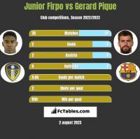 Junior Firpo vs Gerard Pique h2h player stats
