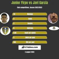Junior Firpo vs Javi Garcia h2h player stats