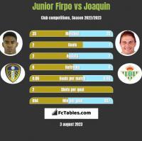 Junior Firpo vs Joaquin h2h player stats