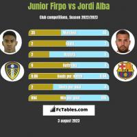 Junior Firpo vs Jordi Alba h2h player stats