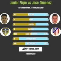 Junior Firpo vs Jose Gimenez h2h player stats