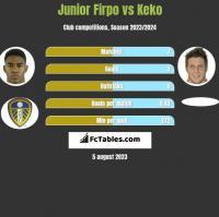 Junior Firpo vs Keko h2h player stats