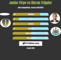 Junior Firpo vs Kieran Trippier h2h player stats