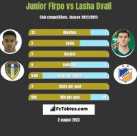 Junior Firpo vs Lasha Dvali h2h player stats