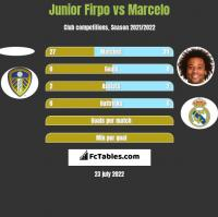 Junior Firpo vs Marcelo h2h player stats