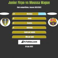 Junior Firpo vs Moussa Wague h2h player stats