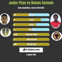 Junior Firpo vs Nelson Semedo h2h player stats