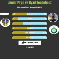 Junior Firpo vs Ryad Boudebouz h2h player stats