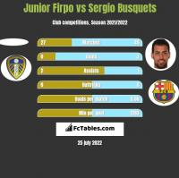 Junior Firpo vs Sergio Busquets h2h player stats