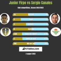 Junior Firpo vs Sergio Canales h2h player stats