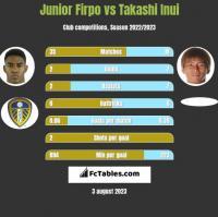 Junior Firpo vs Takashi Inui h2h player stats
