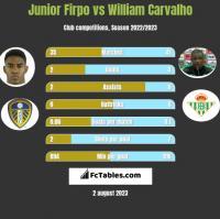 Junior Firpo vs William Carvalho h2h player stats