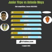 Junior Firpo vs Antonio Moya h2h player stats