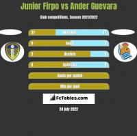 Junior Firpo vs Ander Guevara h2h player stats