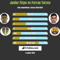 Junior Firpo vs Ferran Torres h2h player stats